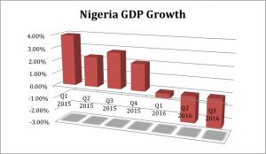 startcredits nigeria gdp growth