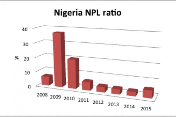 Nigeria non-performing loan ratio startcredit