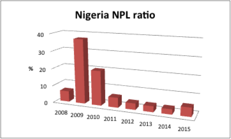 Nigeria non-performing loan ratio startcredit