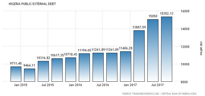 nigeria public debt startcredits