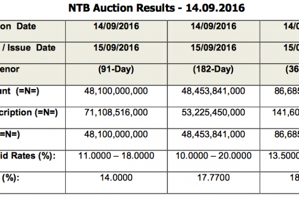 Nigerian Tresury Bills