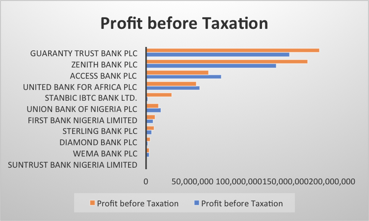 nigeria bank 2018 profits