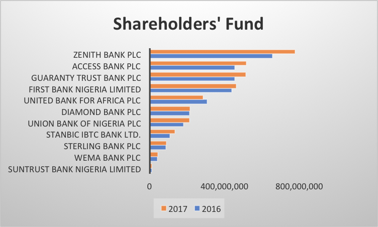 nigeria banks 2018 shareholders fund