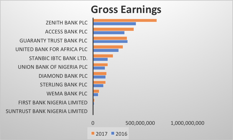 Image result for Stanbic earnings in africa 2018 images