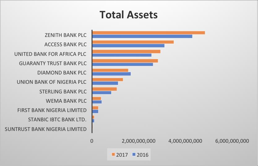 nigeria banks assets 2018