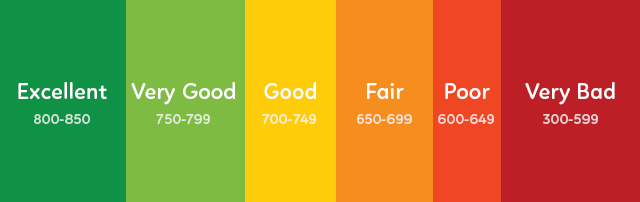 StartCredits-credit-score-range