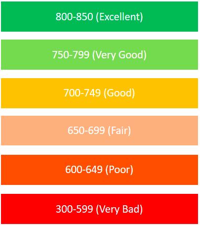 StartCredits credit score