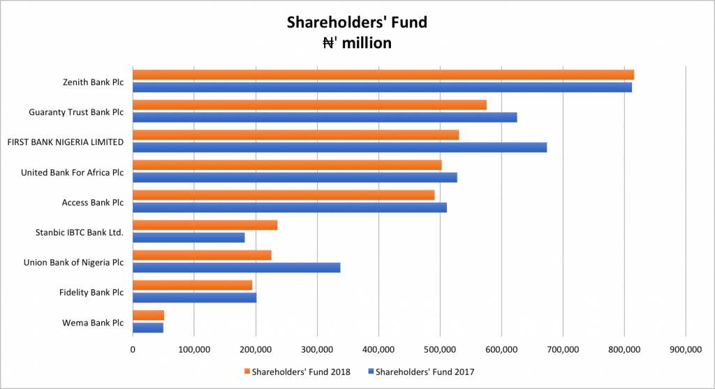 top bank in nigeria by EQUITY SHAREHOLDERS FUND 2019