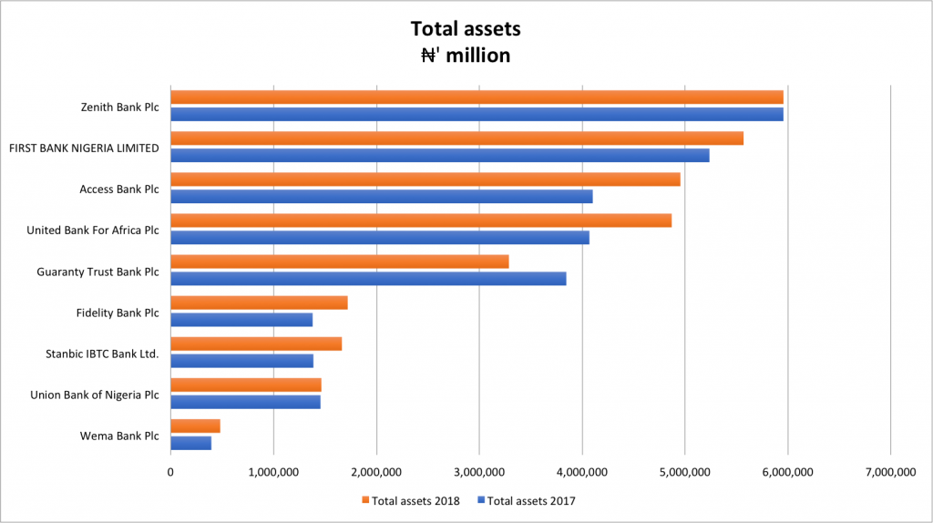 top bank in nigeria by TOTAL ASSETS 2019