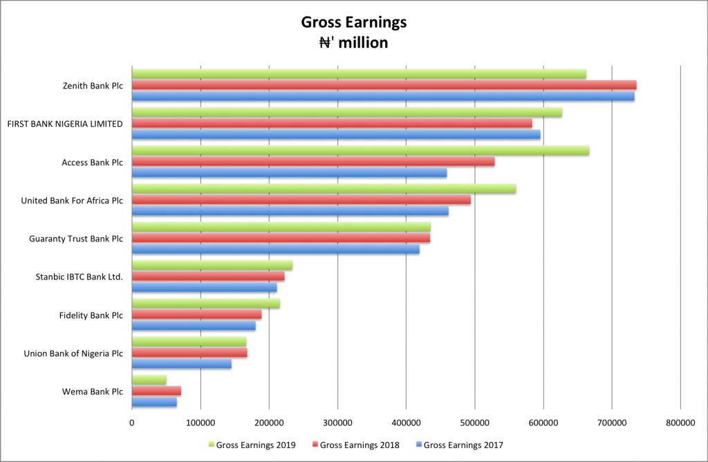2020 top banks in Nigeria by earnings