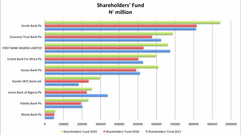 The 2020 top banks in Nigeria by Shareholders' funds