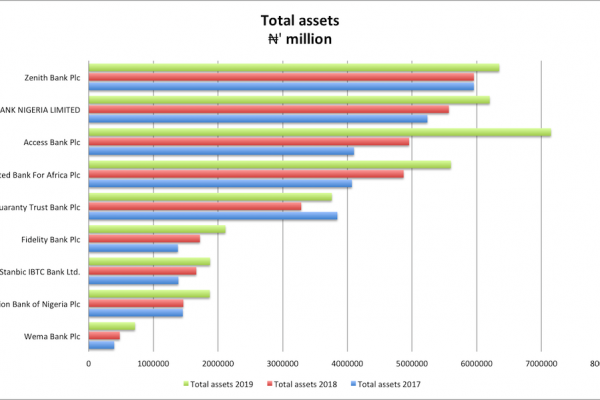 The 2020 top banks in Nigeria by assets